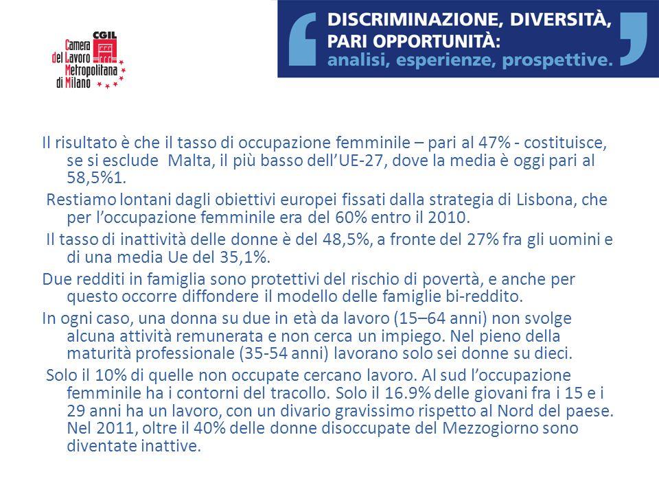 Il risultato è che il tasso di occupazione femminile – pari al 47% - costituisce, se si esclude Malta, il più basso dellUE-27, dove la media è oggi pa