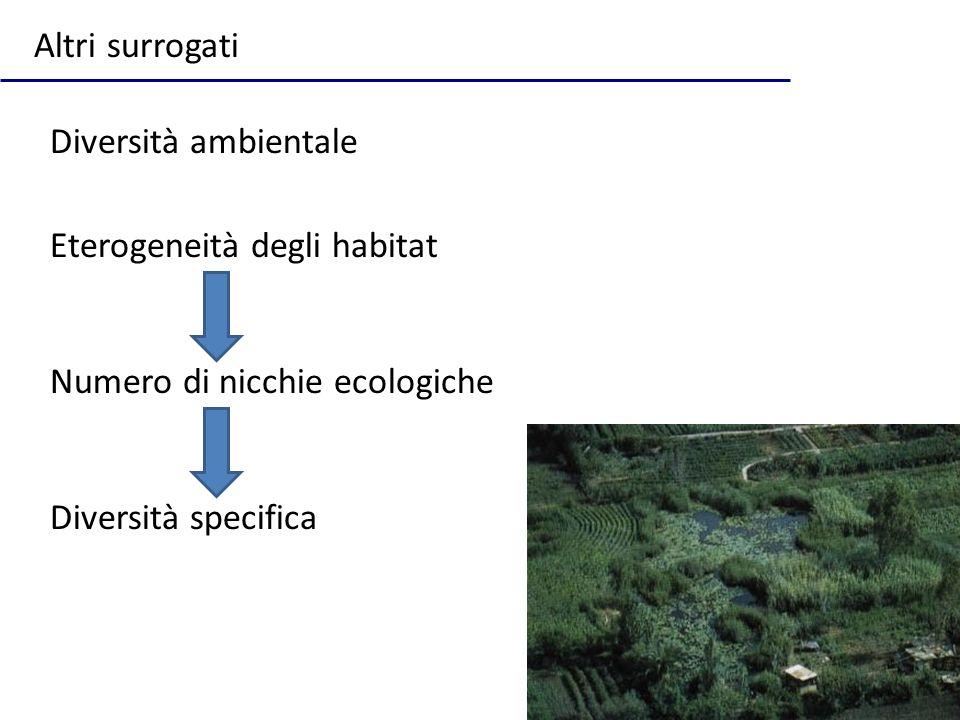 Altri surrogati Diversità ambientale Eterogeneità degli habitat Numero di nicchie ecologiche Diversità specifica