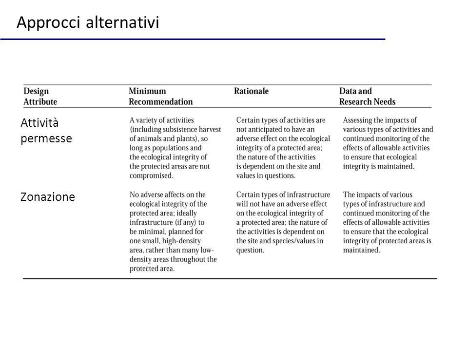 Approcci alternativi Attività permesse Zonazione