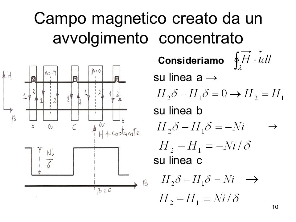 Campo magnetico creato da un avvolgimento concentrato su linea a su linea b su linea c Consideriamo 10