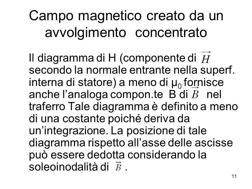 Campo magnetico creato da un avvolgimento concentrato Il diagramma di H (componente di secondo la normale entrante nella superf. interna di statore) a