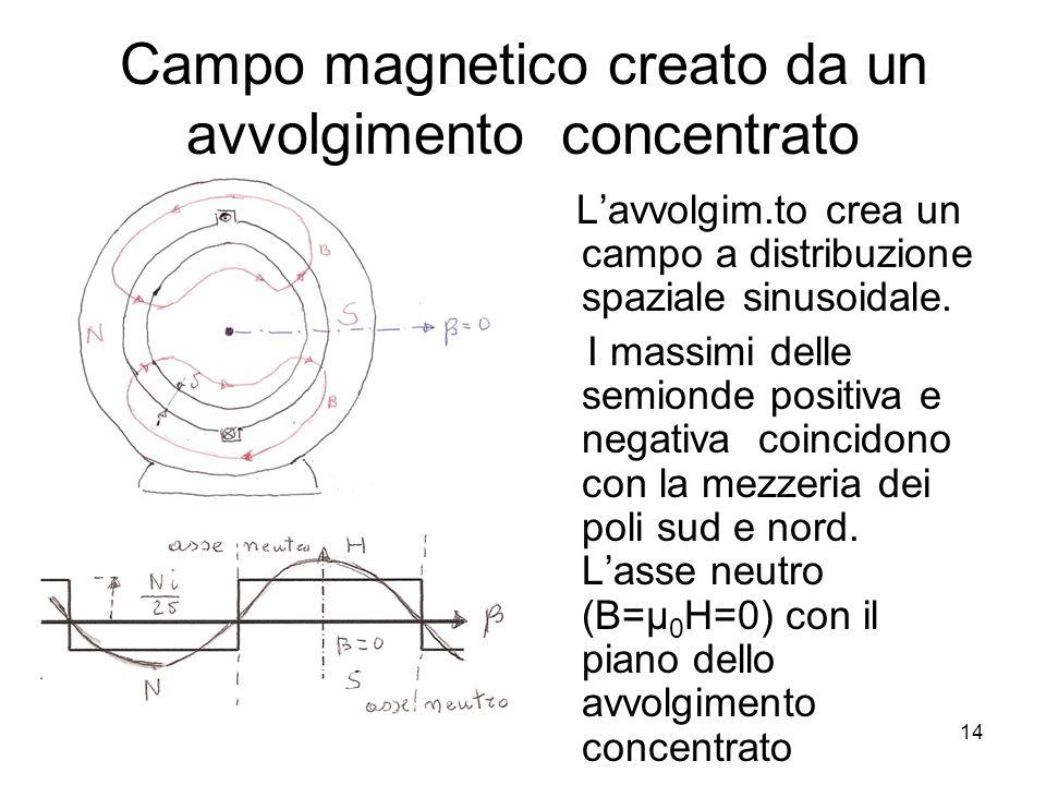 Campo magnetico creato da un avvolgimento concentrato Lavvolgim.to crea un campo a distribuzione spaziale sinusoidale. I massimi delle semionde positi