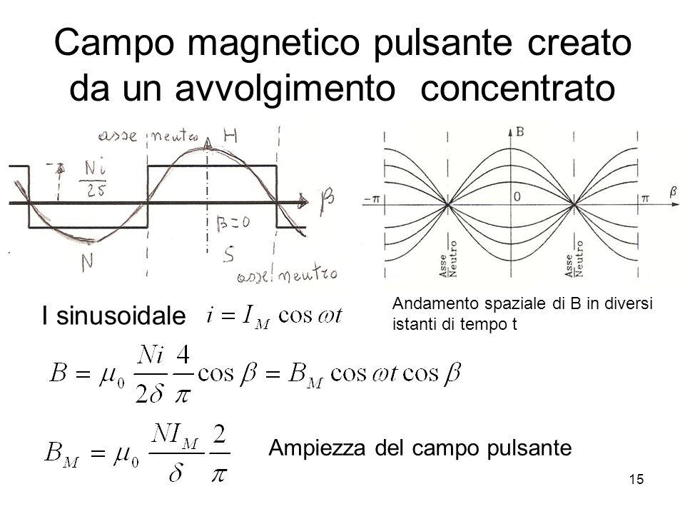 Campo magnetico pulsante creato da un avvolgimento concentrato I sinusoidale Andamento spaziale di B in diversi istanti di tempo t Ampiezza del campo