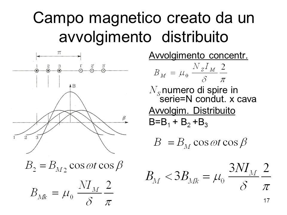 Campo magnetico creato da un avvolgimento distribuito Avvolgimento concentr. numero di spire in serie=N condut. x cava Avvolgim. Distribuito B=B 1 + B