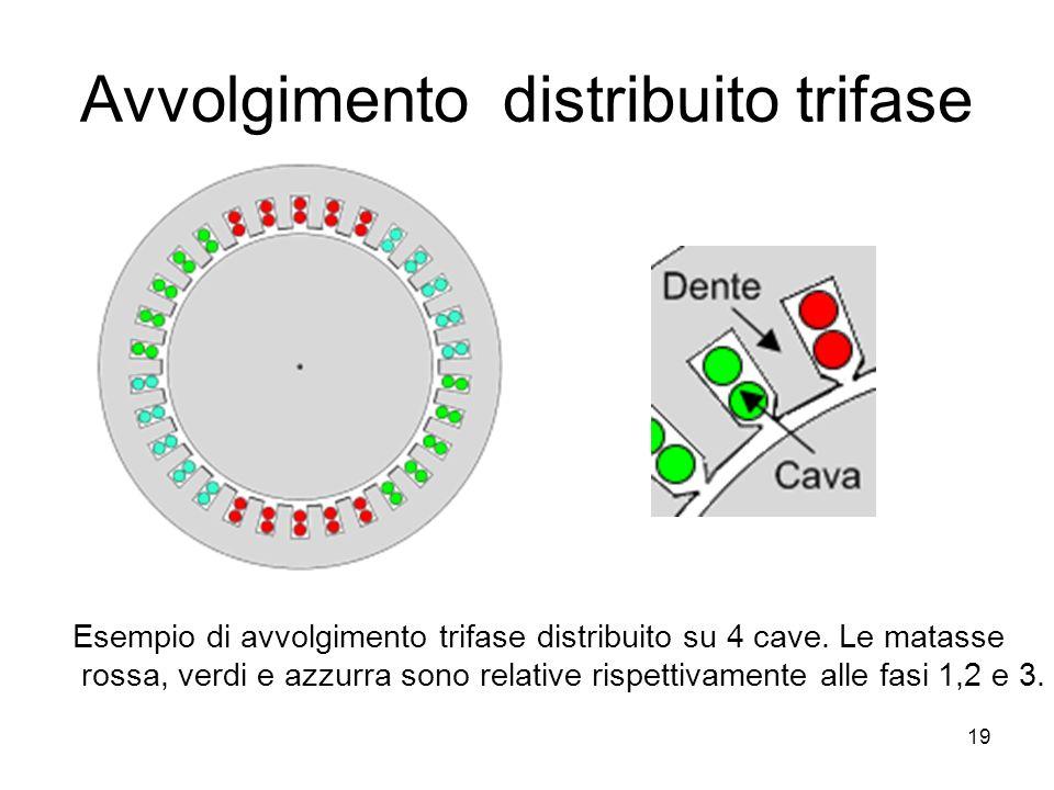 Avvolgimento distribuito trifase Esempio di avvolgimento trifase distribuito su 4 cave. Le matasse rossa, verdi e azzurra sono relative rispettivament