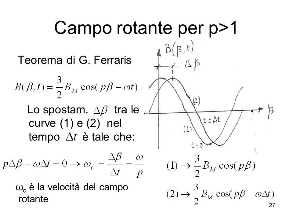 Campo rotante per p>1 Teorema di G. Ferraris Lo spostam. tra le curve (1) e (2) nel tempo è tale che: ω c è la velocità del campo rotante 27