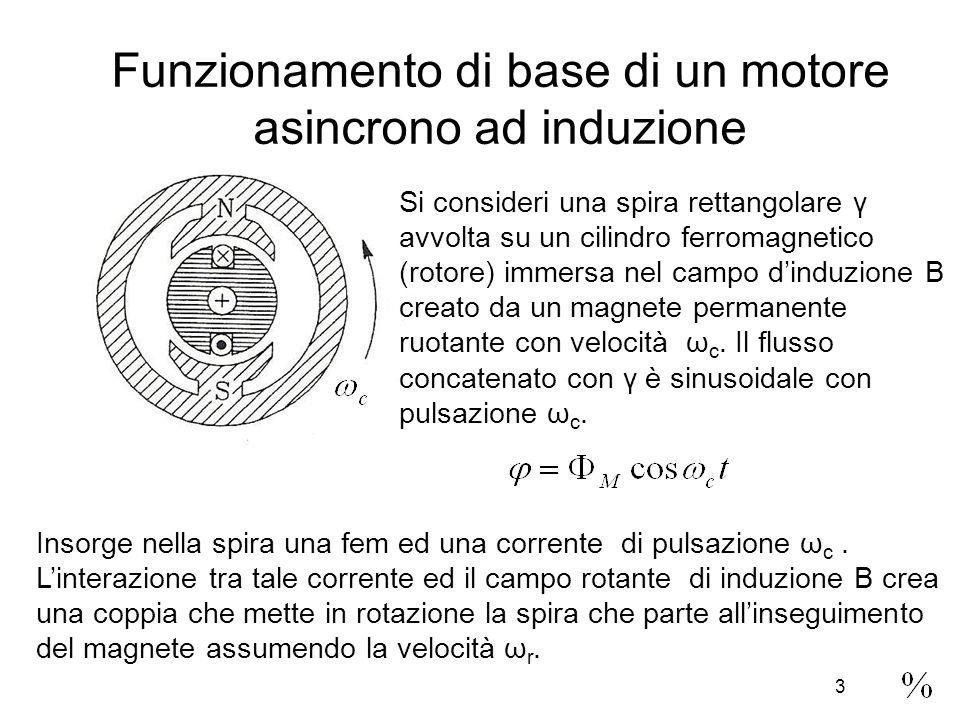 Funzionamento di base di un motore asincrono ad induzione Si consideri una spira rettangolare γ avvolta su un cilindro ferromagnetico (rotore) immersa