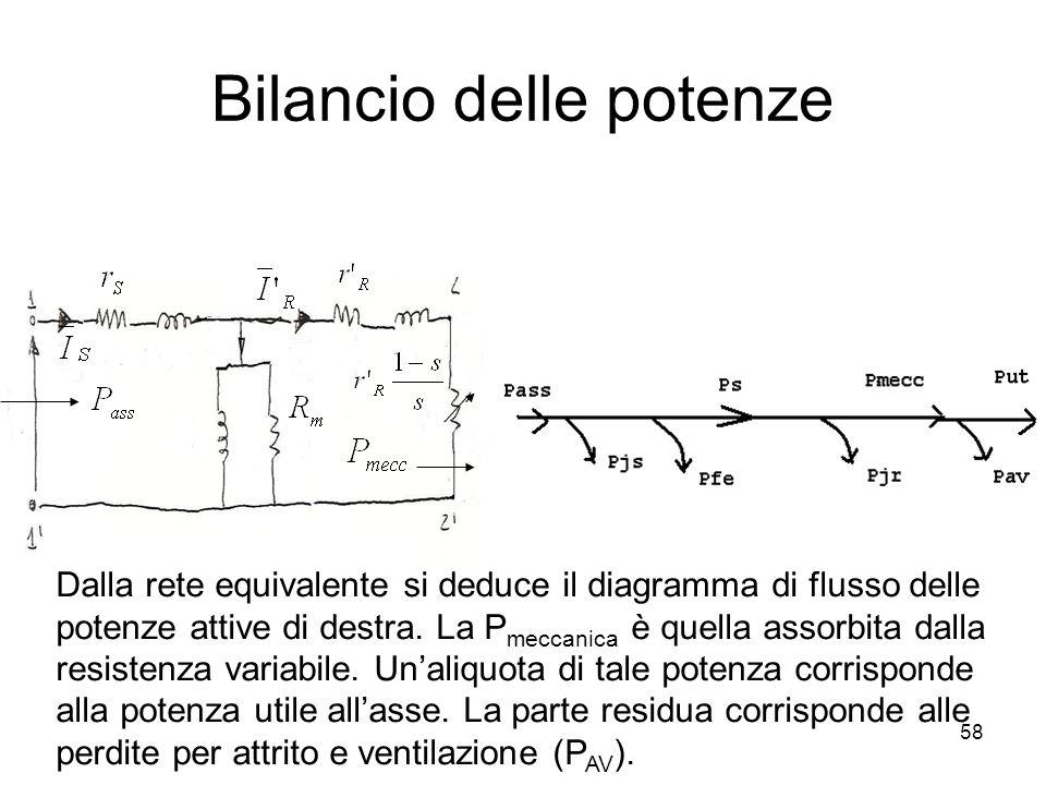 Bilancio delle potenze Dalla rete equivalente si deduce il diagramma di flusso delle potenze attive di destra. La P meccanica è quella assorbita dalla