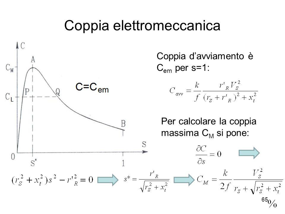Coppia elettromeccanica Coppia davviamento è C em per s=1: Per calcolare la coppia massima C M si pone: 65