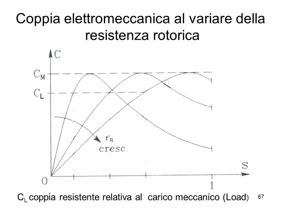 Coppia elettromeccanica al variare della resistenza rotorica rRrR C L coppia resistente relativa al carico meccanico (Load ) 67