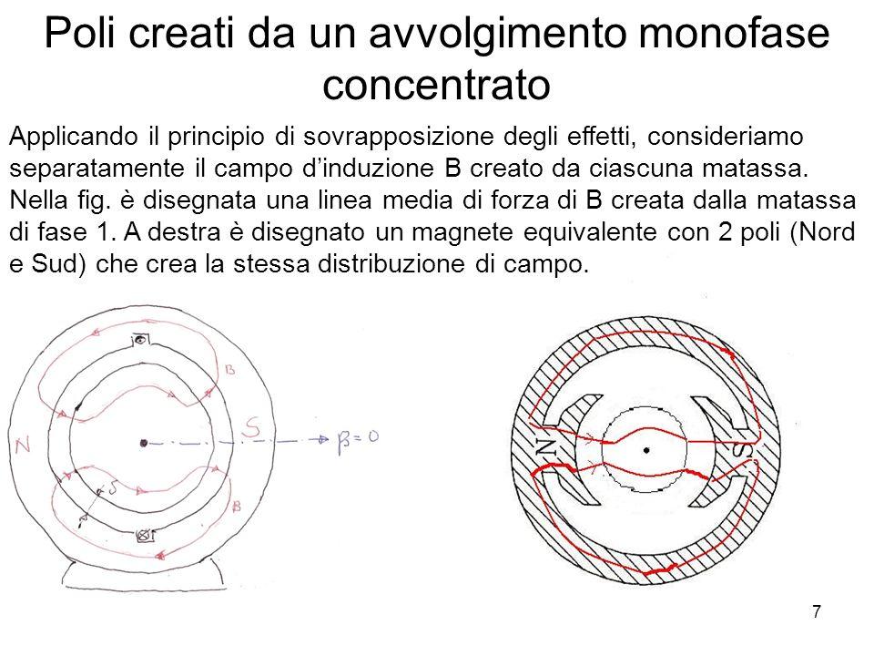Applicando il principio di sovrapposizione degli effetti, consideriamo separatamente il campo dinduzione B creato da ciascuna matassa. Nella fig. è di