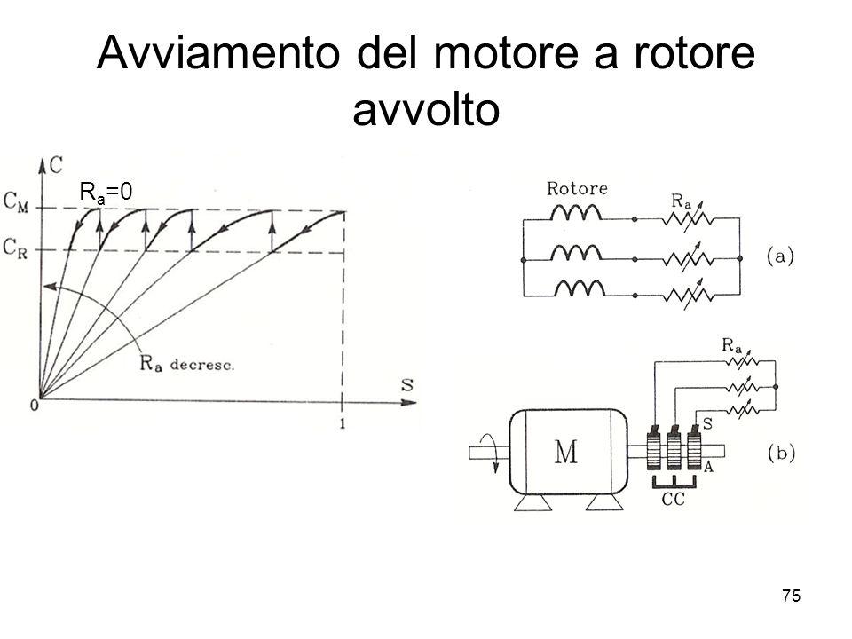 Avviamento del motore a rotore avvolto R a =0 75