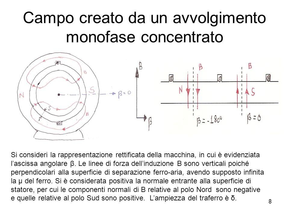 Campo creato da un avvolgimento monofase concentrato Si consideri la rappresentazione rettificata della macchina, in cui è evidenziata lascissa angola