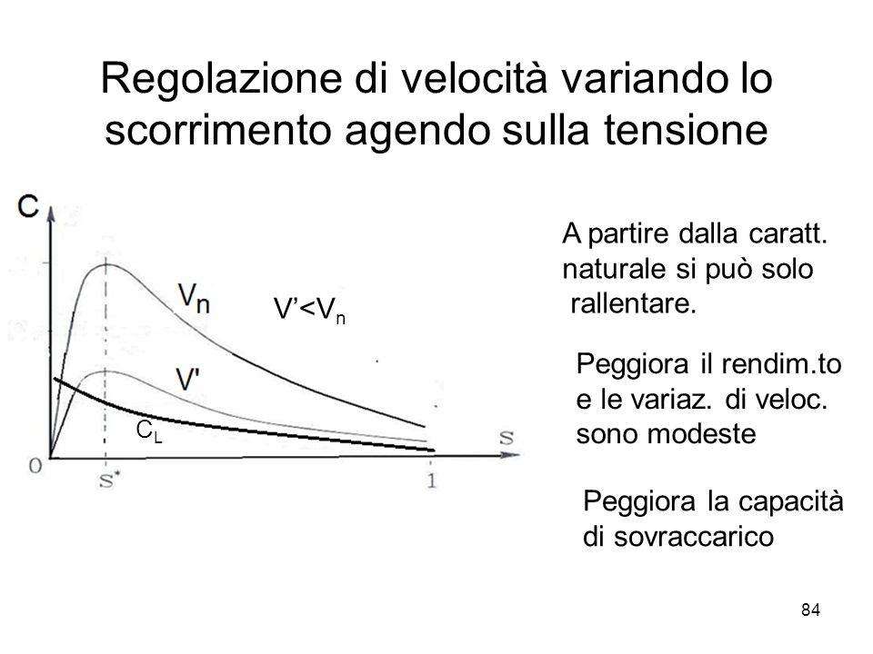 Regolazione di velocità variando lo scorrimento agendo sulla tensione A partire dalla caratt. naturale si può solo rallentare. Peggiora il rendim.to e