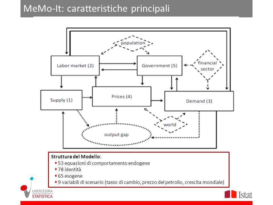 MeMo-It: caratteristiche principali Struttura del Modello: 53 equazioni di comportamento endogene 78 identità 65 esogene 9 variabili di scenario (tass