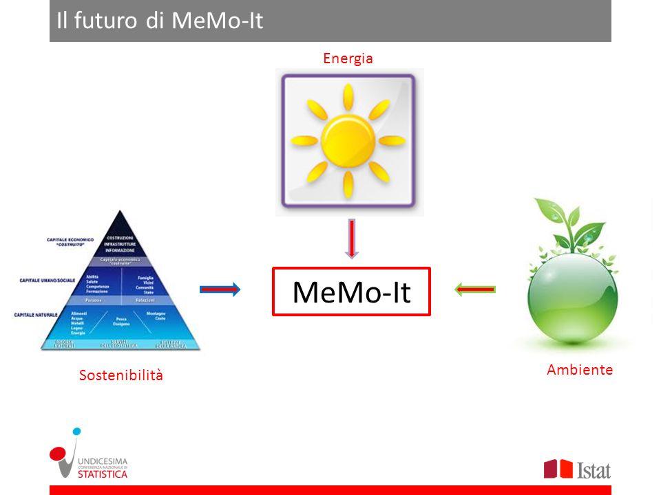 MeMo-It Energia Ambiente Sostenibilità Il futuro di MeMo-It