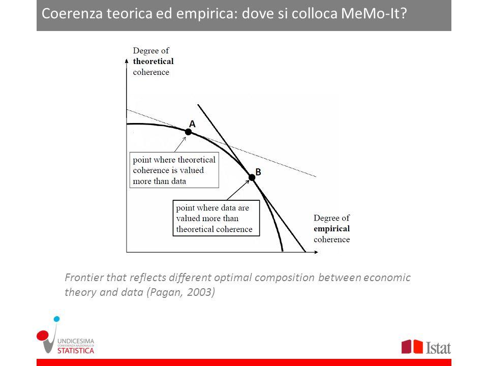 MeMo-It La linea sottile rappresenta laccademia: tendenzialmente in tale ambito si presta maggiore attenzione agli aspetti teorici del lavoro empirico piuttosto che alla coerenza delle informazioni disponibili.