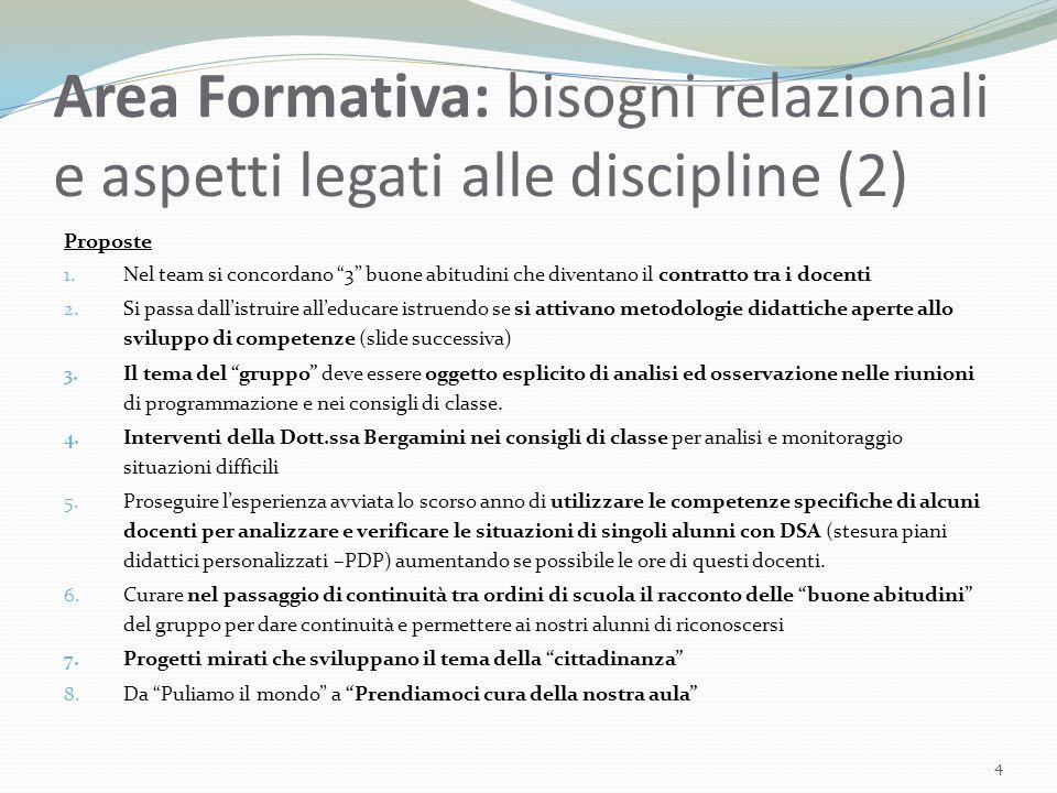 Area Formativa: bisogni relazionali e aspetti legati alle discipline (2) Proposte 1.