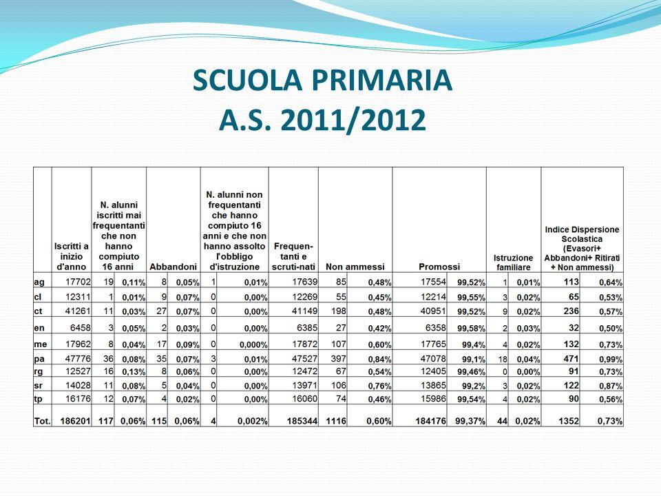 SCUOLA SECONDARIA PRIMO GRADO A.S. 2011/2012