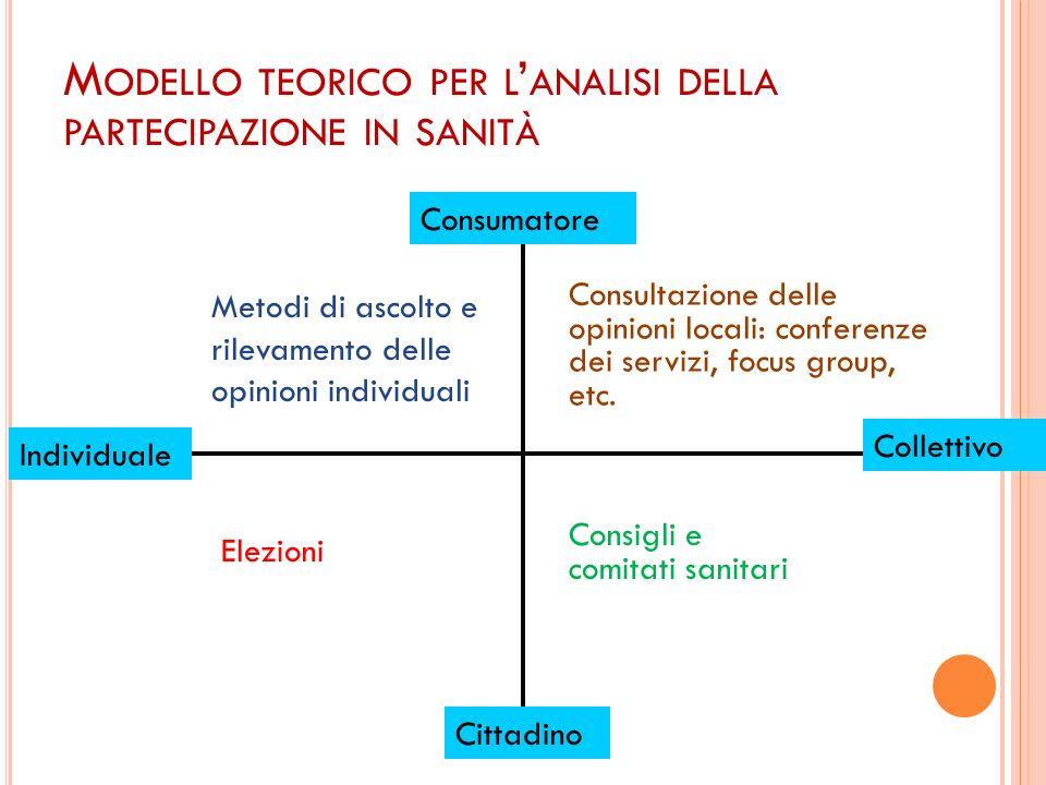 Collettivo Cittadino Consumatore Consigli e comitati sanitari Consultazione delle opinioni locali: conferenze dei servizi, focus group, etc. Elezioni