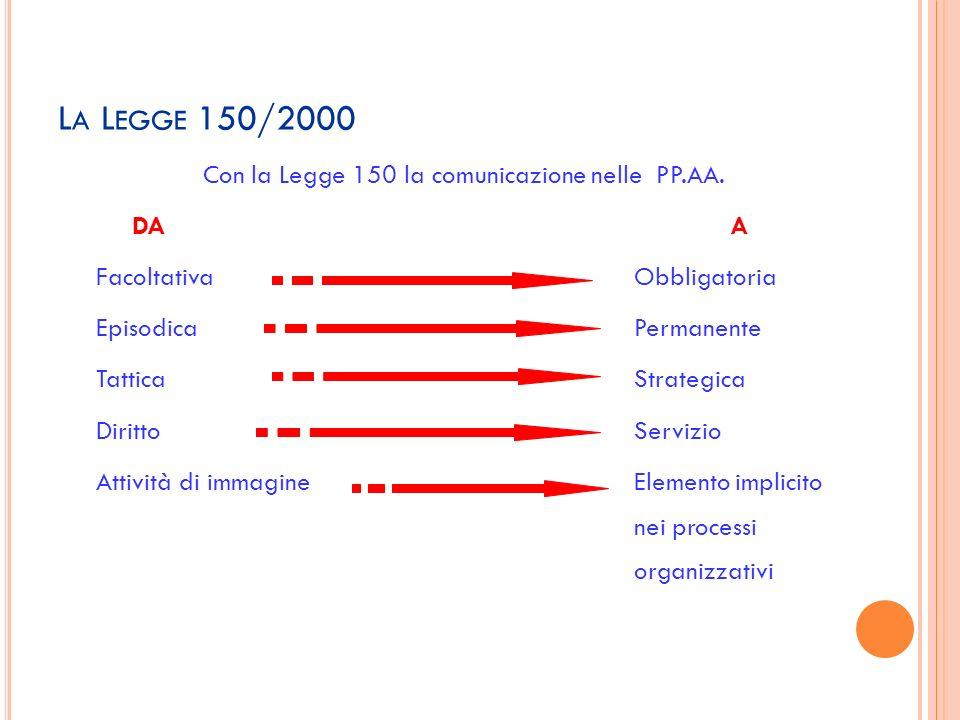 L A L EGGE 150/2000 Con la Legge 150 la comunicazione nelle PP.AA. DAA FacoltativaObbligatoria EpisodicaPermanente TatticaStrategica DirittoServizio A