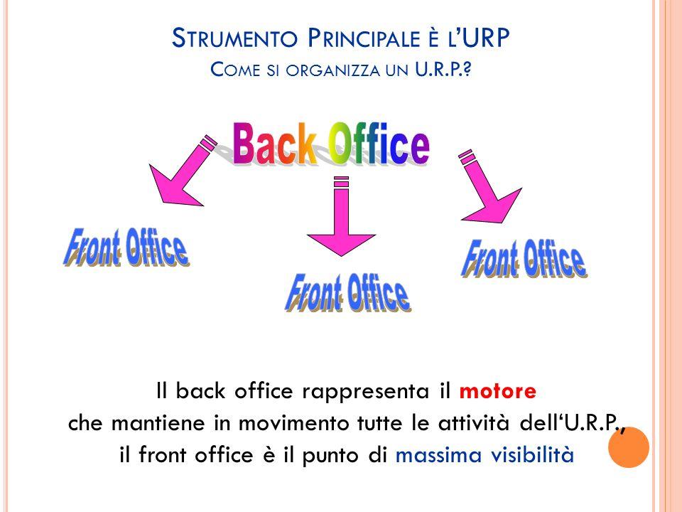 S TRUMENTO P RINCIPALE È L URP C OME SI ORGANIZZA UN U.R.P.? Il back office rappresenta il motore che mantiene in movimento tutte le attività dellU.R.