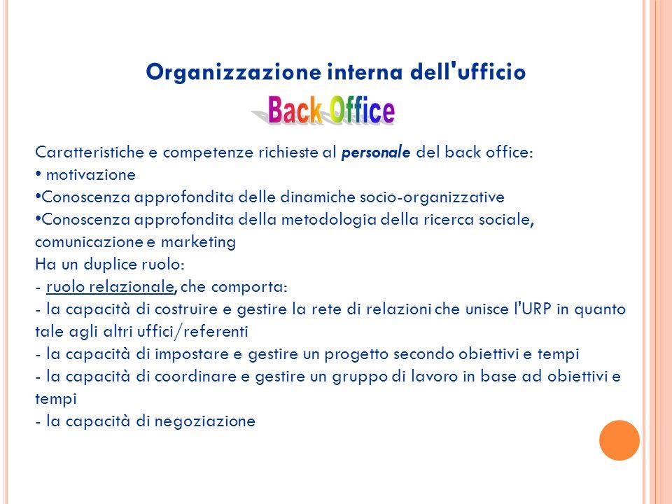 Organizzazione interna dell'ufficio Caratteristiche e competenze richieste al personale del back office: motivazione Conoscenza approfondita delle din