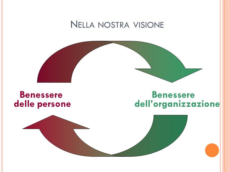 N ELLA NOSTRA VISIONE Benessere Benessere delle persone dellorganizzazione