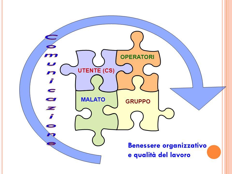 UTENTE (CS) MALATO GRUPPO OPERATORI Benessere organizzativo e qualità del lavoro