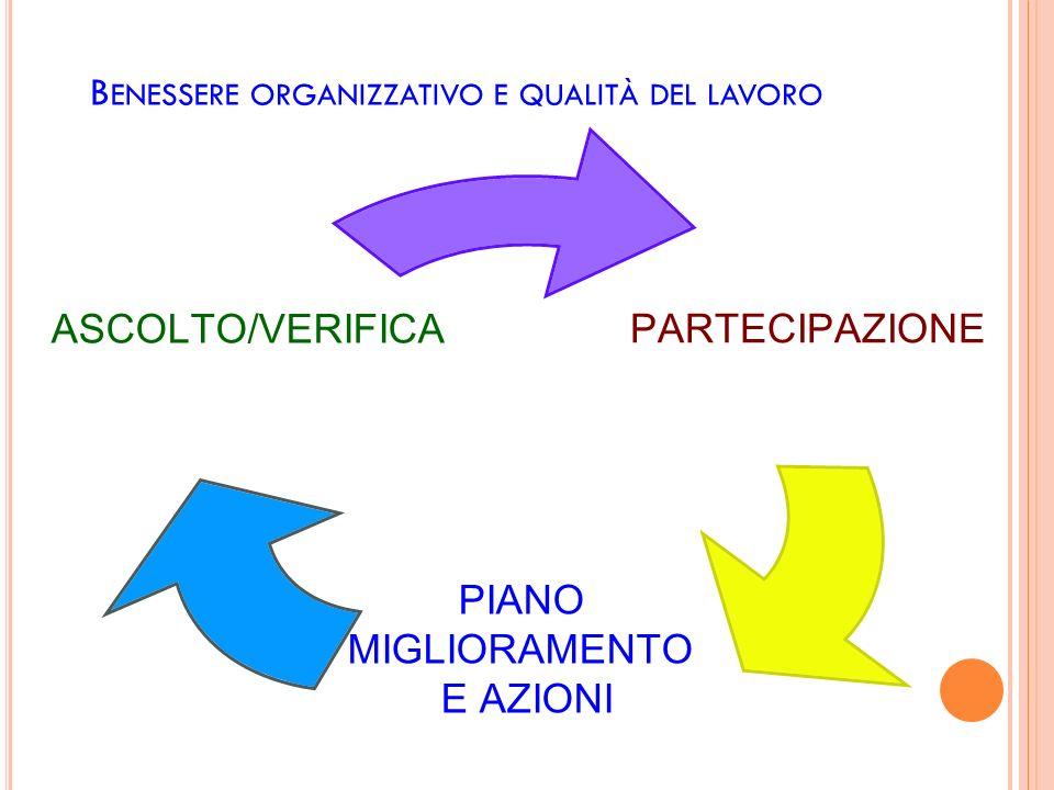 B ENESSERE ORGANIZZATIVO E QUALITÀ DEL LAVORO PARTECIPAZIONE PIANO MIGLIORAMENTO E AZIONI ASCOLTO/VERIFICA
