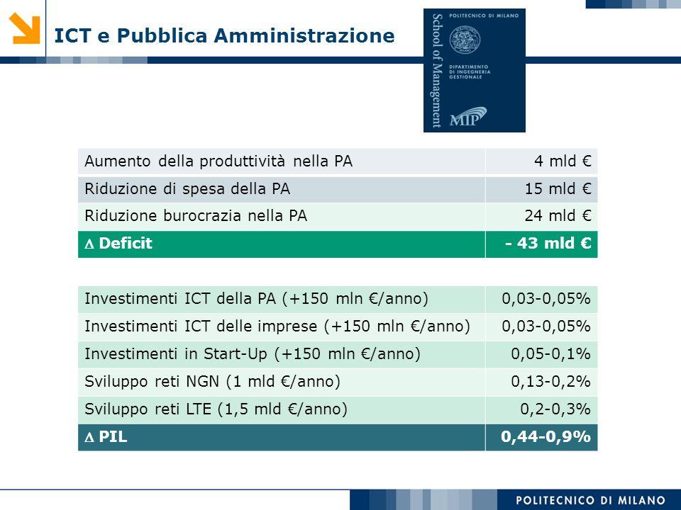 ICT e Pubblica Amministrazione Aumento della produttività nella PA4 mld Riduzione di spesa della PA15 mld Riduzione burocrazia nella PA24 mld Deficit