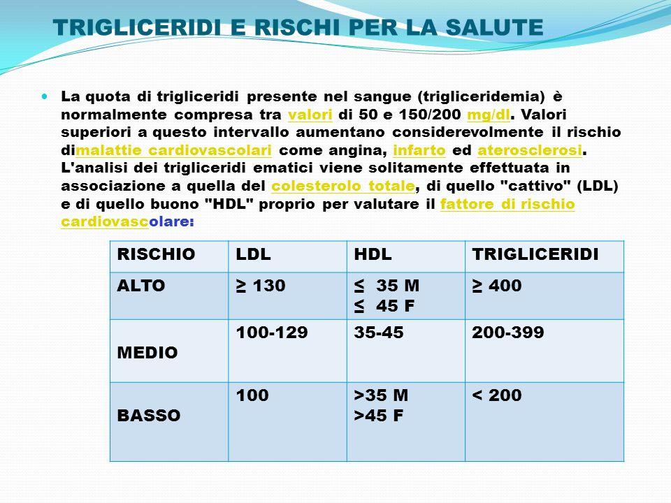 TRIGLICERIDI E RISCHI PER LA SALUTE La quota di trigliceridi presente nel sangue (trigliceridemia) è normalmente compresa tra valori di 50 e 150/200 m