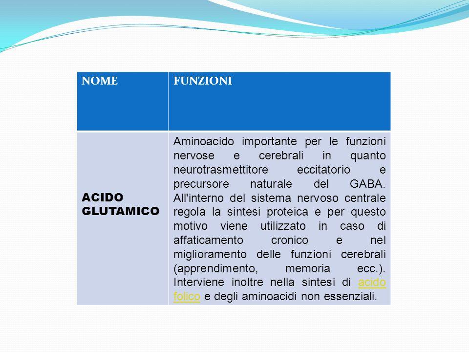 NOMEFUNZIONI ACIDO GLUTAMICO Aminoacido importante per le funzioni nervose e cerebrali in quanto neurotrasmettitore eccitatorio e precursore naturale