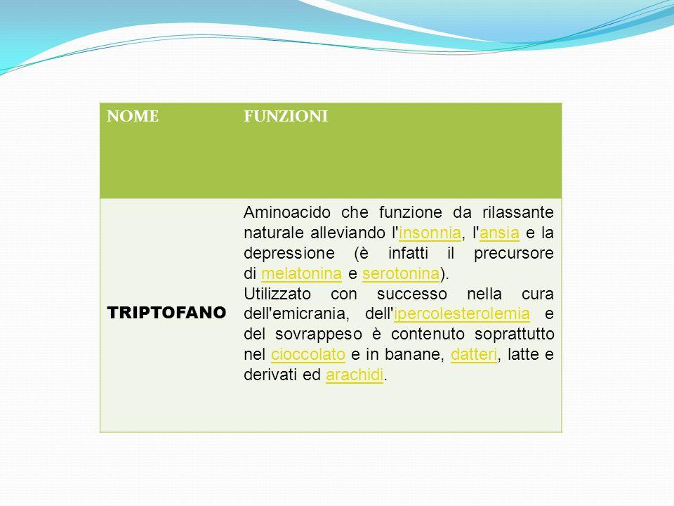 NOMEFUNZIONI TRIPTOFANO Aminoacido che funzione da rilassante naturale alleviando l'insonnia, l'ansia e la depressione (è infatti il precursore di mel
