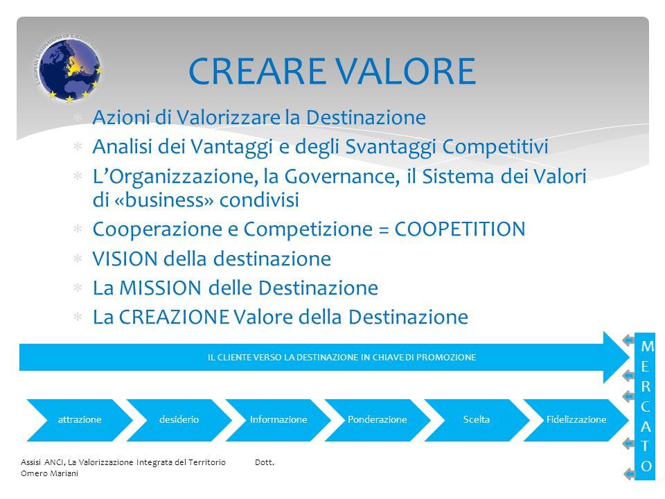 Azioni di Valorizzare la Destinazione Analisi dei Vantaggi e degli Svantaggi Competitivi LOrganizzazione, la Governance, il Sistema dei Valori di «business» condivisi Cooperazione e Competizione = COOPETITION VISION della destinazione La MISSION delle Destinazione La CREAZIONE Valore della Destinazione Assisi ANCI, La Valorizzazione Integrata del Territorio Dott.