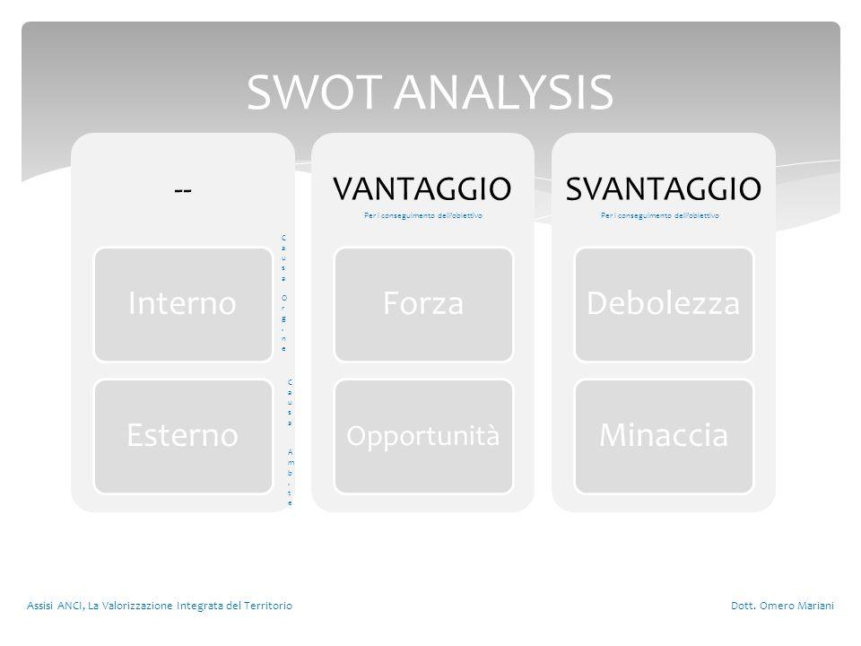 -- InternoEsterno VANTAGGIO Forza Opportunità SVANTAGGIO DebolezzaMinaccia Assisi ANCI, La Valorizzazione Integrata del Territorio Dott.
