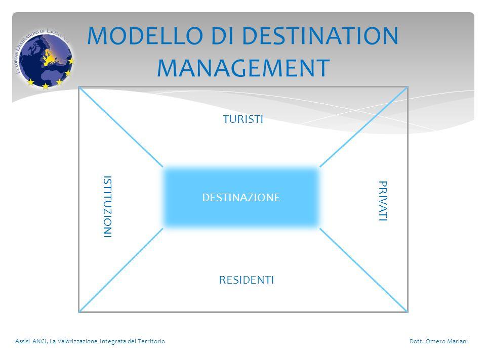 MODELLO DI DESTINATION MANAGEMENT Assisi ANCI, La Valorizzazione Integrata del Territorio Dott. Omero Mariani DESTINAZIONE TURISTI RESIDENTI ISTITUZIO
