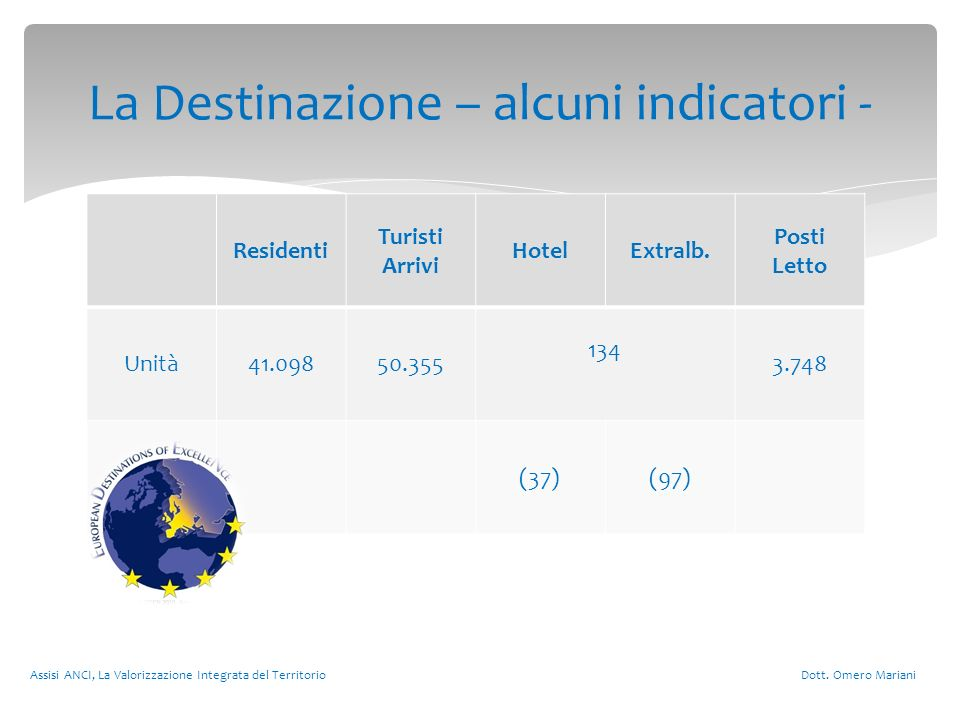 Assisi ANCI, La Valorizzazione Integrata del Territorio Dott. Omero Mariani La Destinazione – alcuni indicatori - Residenti Turisti Arrivi HotelExtral