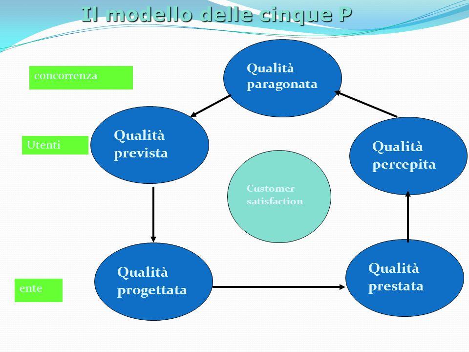 Il modello delle cinque P Qualità progettata Qualità prevista Qualità paragonata Qualità percepita Qualità prestata Customer satisfaction concorrenza Utenti ente