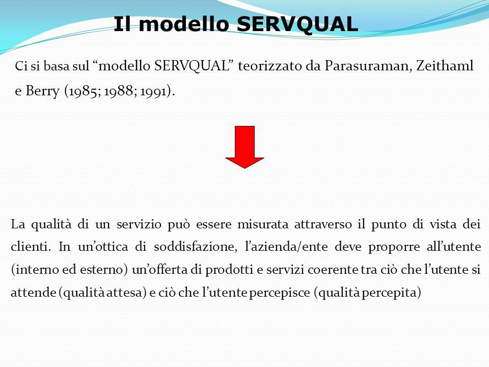 Il modello SERVQUAL Ci si basa sul modello SERVQUAL teorizzato da Parasuraman, Zeithaml e Berry (1985; 1988; 1991).