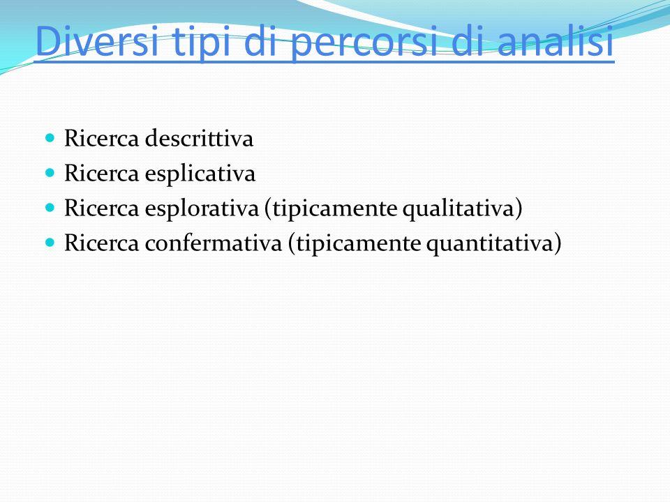 Diversi tipi di percorsi di analisi Ricerca descrittiva Ricerca esplicativa Ricerca esplorativa (tipicamente qualitativa) Ricerca confermativa (tipicamente quantitativa)