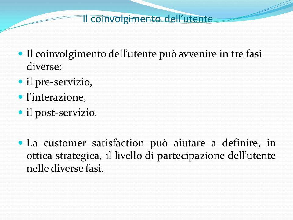 Il coinvolgimento dellutente Il coinvolgimento dellutente può avvenire in tre fasi diverse: il pre-servizio, linterazione, il post-servizio.