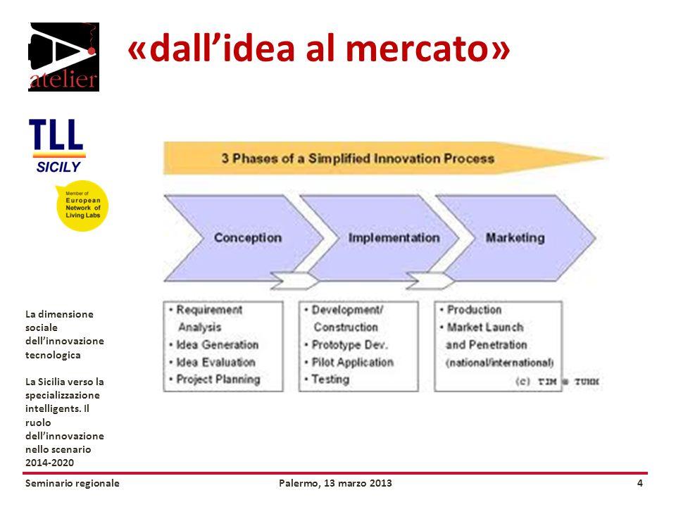 Seminario regionalePalermo, 13 marzo 20134 La dimensione sociale dellinnovazione tecnologica La Sicilia verso la specializzazione intelligents.
