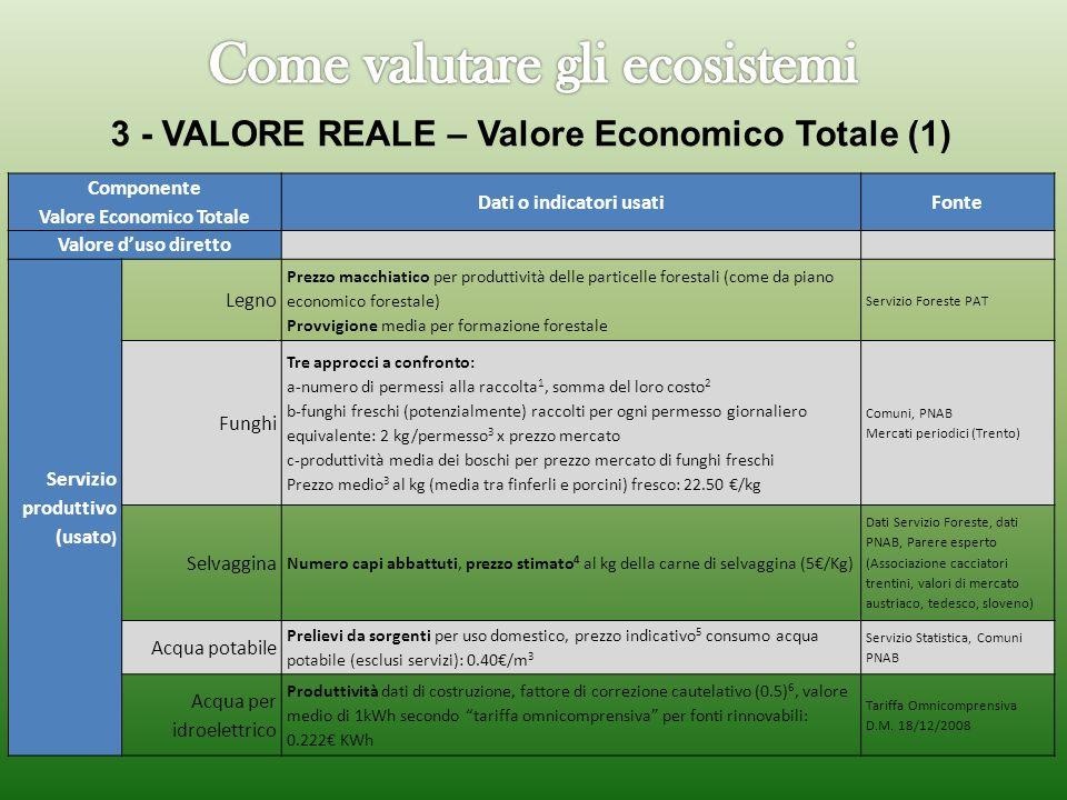 3 - VALORE REALE – Valore Economico Totale (1) Componente Valore Economico Totale Dati o indicatori usatiFonte Valore duso diretto Servizio produttivo