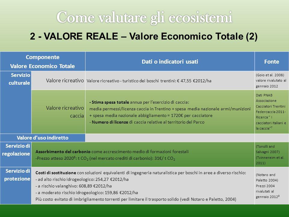 Componente Valore Economico Totale Dati o indicatori usatiFonte Servizio culturale Valore ricreativo Valore ricreativo - turistico dei boschi trentini: 47,55 2012/ha (Goio et al.