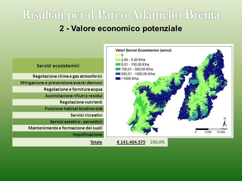2 - Valore economico potenziale Servizi ecosistemici Valori 2007/anno % Regolazione clima e gas atmosferici 2.554.726 1,8% Mitigazione e prevenzione eventi dannosi 3.994.785 2,8% Regolazione e fornitura acqua 99.899.687 70,6% Assimilazione rifiuti e residui 2.223.936 1,6% Regolazione nutrienti 7.417.362 5,2% Funzione habitat biodiversità 13.866.918 9,8% Servizi ricreativi 2.508.130 1,8% Servizi estetico - percettivi 225.070 0,2% Mantenimento e formazione dei suoli 609.428 0,4% Impollinazione 8.104.529 5,7% Totale 141.404.575100,0%