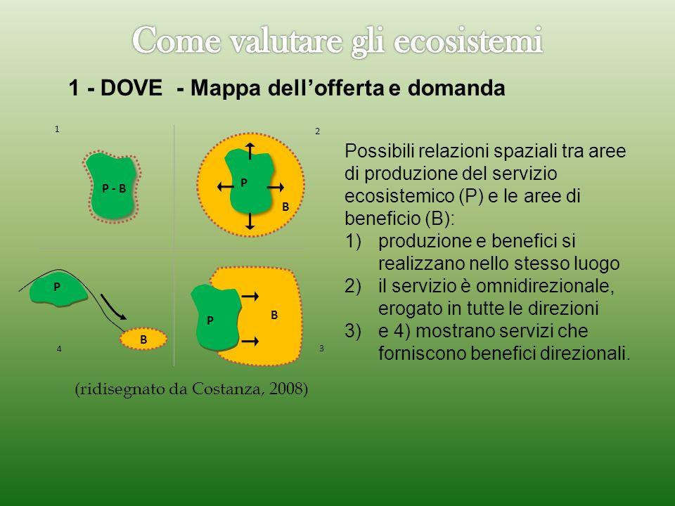 Possibili relazioni spaziali tra aree di produzione del servizio ecosistemico (P) e le aree di beneficio (B): 1)produzione e benefici si realizzano ne