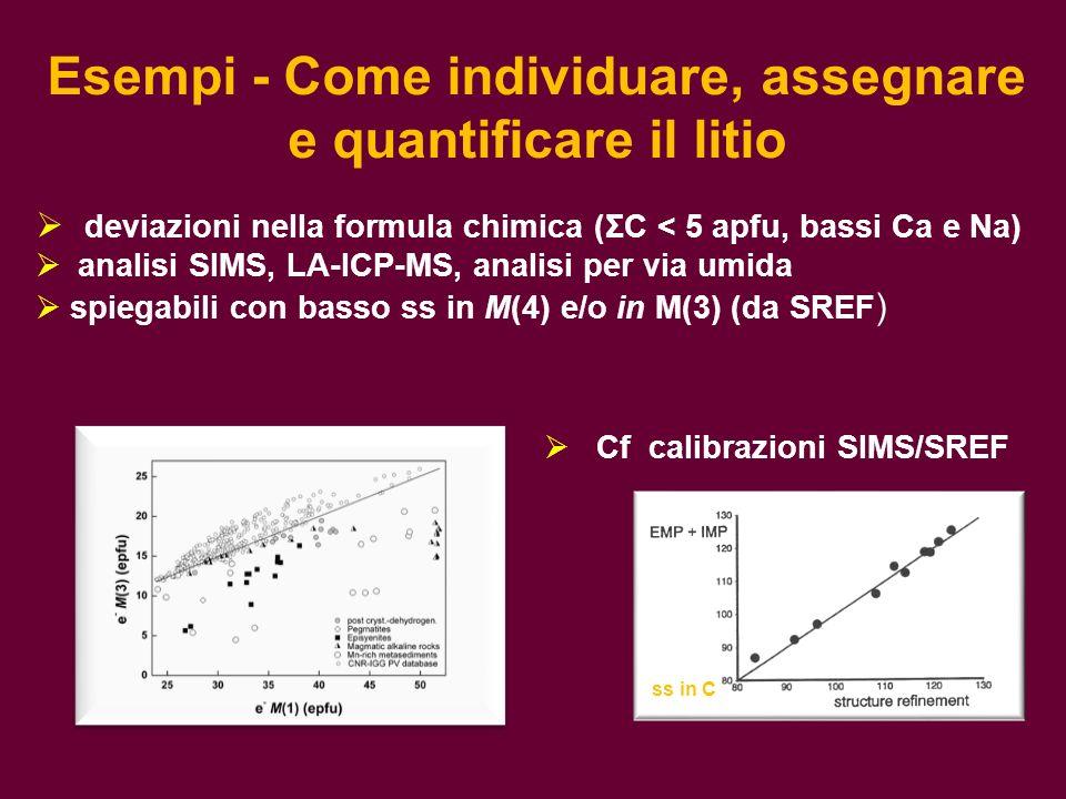 Esempi - Come individuare, assegnare e quantificare il litio deviazioni nella formula chimica (ΣC < 5 apfu, bassi Ca e Na) analisi SIMS, LA-ICP-MS, an