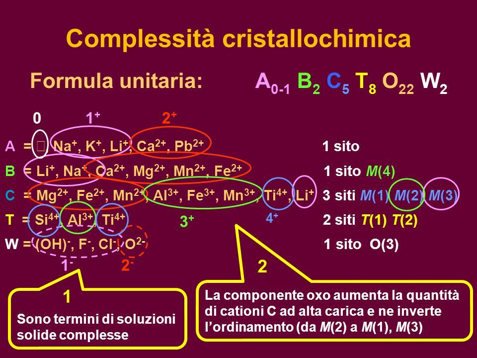 Complessità cristallochimica Formula unitaria: A 0-1 B 2 C 5 T 8 O 22 W 2 A =, Na +, K +, Li +, Ca 2+, Pb 2+ 1 sito B = Li +, Na +, Ca 2+, Mg 2+, Mn 2