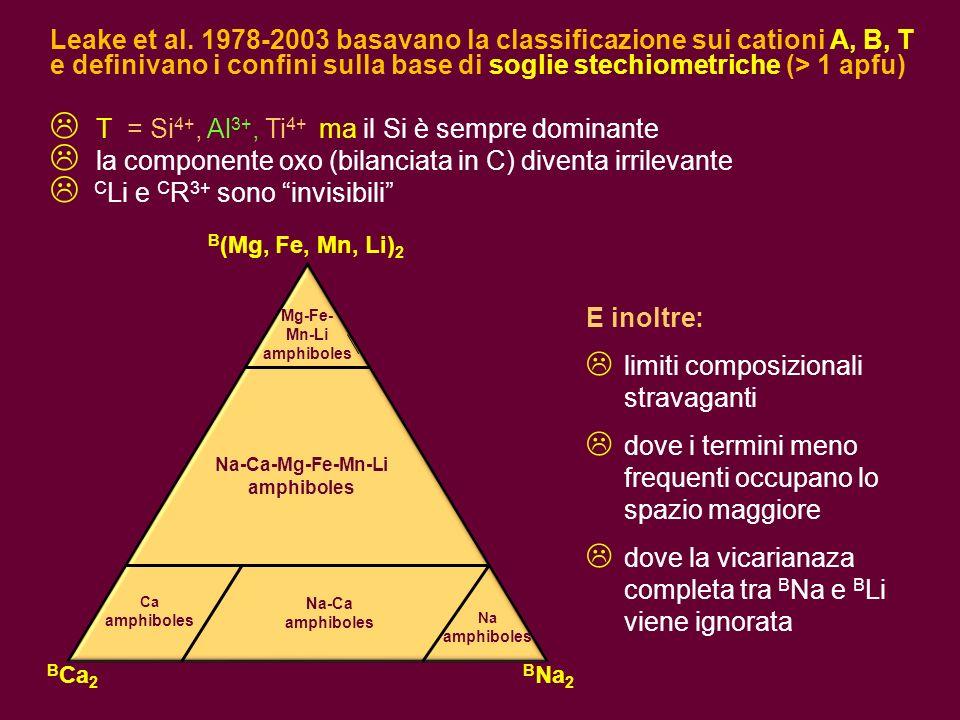 Leake et al. 1978-2003 basavano la classificazione sui cationi A, B, T e definivano i confini sulla base di soglie stechiometriche (> 1 apfu) T = Si 4